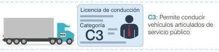 Para-que-sirve-la-licencia-c3