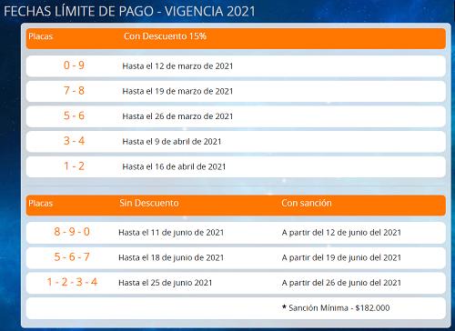 fechas-limite-de-pago-de-impuesto-vehicular-floridablanca